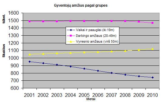 Gyventojų amžiaus keitimasis pagal grupes 2001-2010 metais