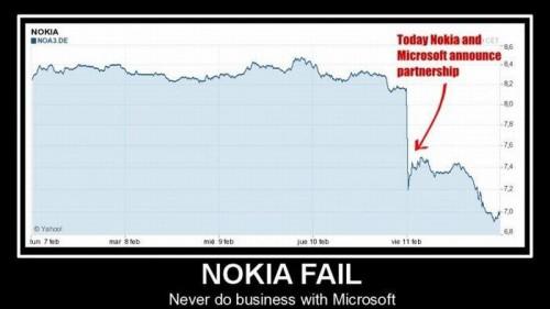 Nokia akcijų kursas po paskelbimo apie bendradarbiavimą su Microsoft