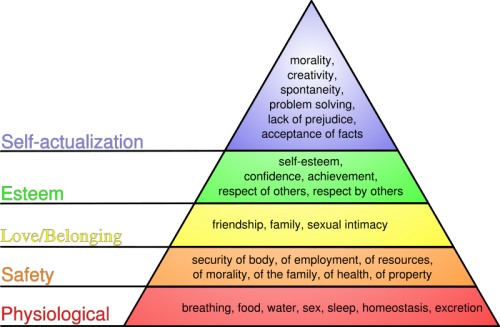 Abraham Maslow poreiki piramid