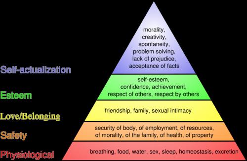 Abraham Maslow poreikių piramidė