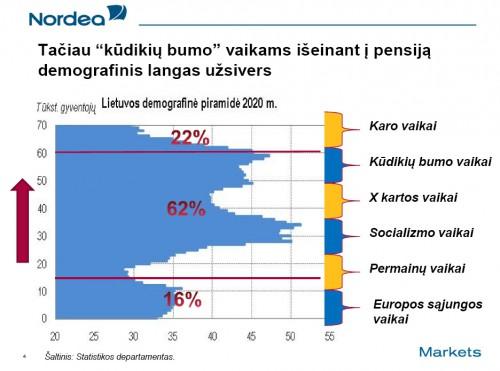 Lietuvos demografinė piramidė 2020 metais