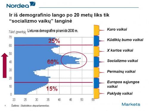Lietuvos demografinė piramidė 2030 metais