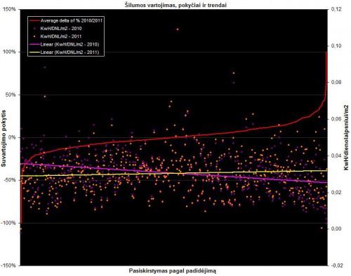 Šilumos suvartojimo pasiskirstymas ir pasikeitimai 2010-2011 metais