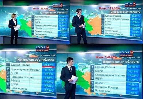 Rinkimai Rusijoje į Dūmą, balsavimo rezultatai