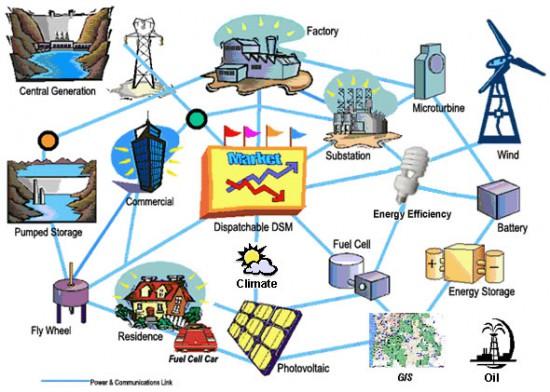 Mažas energijos gamybos tinkliukas pasižymi labai didele diversifikacija, dėl to atsiranda ir stabilumas, ir efektyvumas.