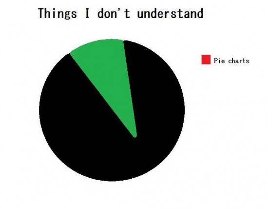 Išties žmonės šitaip mato grafikus dažniausiai. Kai kurie tokius grafikus dar ir padaro, o paskui kitiems rodo.