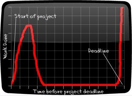 Gyvenimiškos patirties grafikas. Taip būna visada.