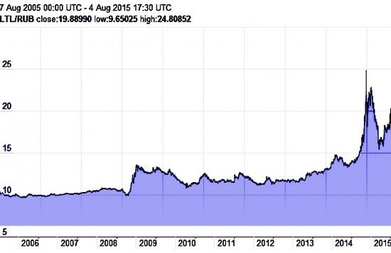 Čia daug aiškinti nereikia - litas ir rublis aiškiai santykiauja - lito vertė kaip kilo, taip ir toliau kyla (neužmirškim, kad nors formaliai jau nėra litų apyvartoje, jie vis dar konvertuojami į eurą pagal stabilų kursą). Rublis tuo tarpu kad ir patrūkčiodamas, bet keliauja į tą vietą, kuri labai aiški ir įvardinimo nereikalaujanti. Rublio kursas yra ne šiaip aiškus, nes tai yra kursas, kurio kryptis tiek pat neabejotina, kiek neabejotinos ir Rusijos ekonomikos perspektyvos. Panašios, kaip pas Zimbabvę.