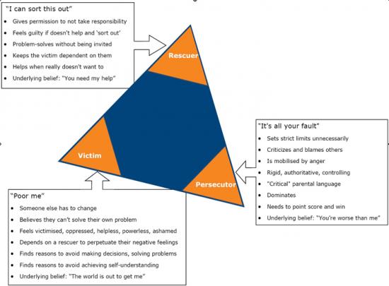 Karpmano Dramos trikampyje visos trys rolės yra visiškai neteisingos. O kai prasideda apsikeitimai tomis rolėmis, prasideda ir visokie košmarai.