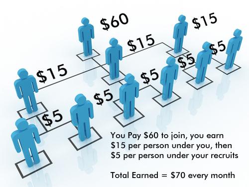 Vienas iš tipiškų multi level marketing makaronų. Tinklinis marketingas blyn. Paknisk protą 10 draugų, jie išknis protą kiekvienas dar 10 draugų ir rezultate turėsi 1000 pinigų. Labą dieną.