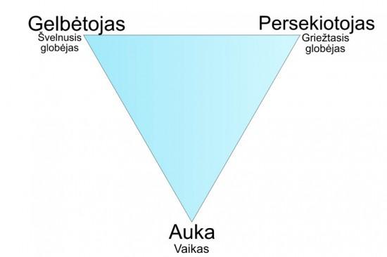 Stephen Karpman Dramos trikampis - tai visa ta schema, kuri paaiškina neurotinius santykius. Visa kita - tos schemos papildiniai. Atrodo paprasta, bet išties čia viena sudėtingiausių ir begalę visokių aspektų turinčių schemų, kokias tik galima sugalvoti.